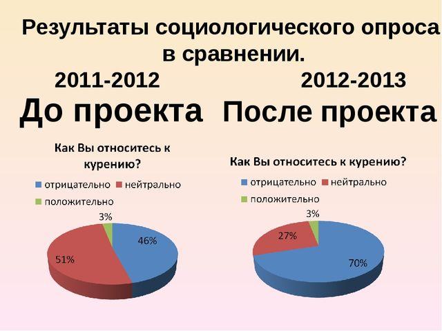 До проекта После проекта Результаты социологического опроса в сравнении. 2011...