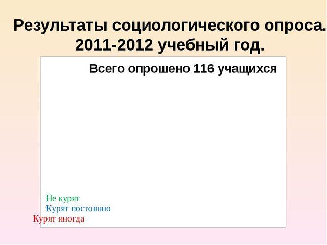 Результаты социологического опроса. 2011-2012 учебный год.
