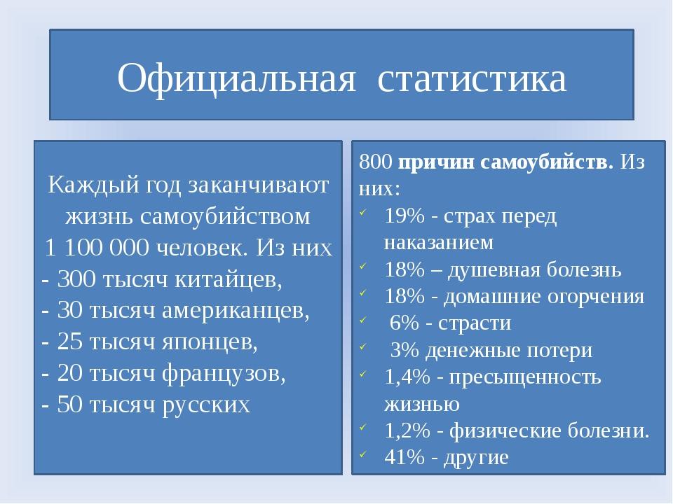 Официальная статистика Каждый год заканчивают жизнь самоубийством 1 100 000 ч...