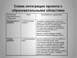 Схема интеграции проекта с образовательными областями