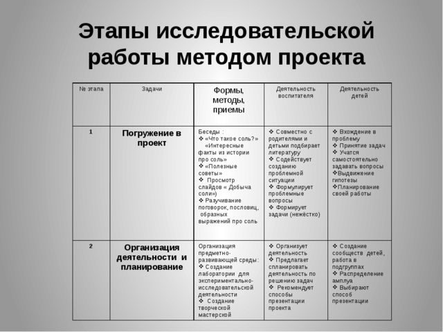 Этапы исследовательской работы методом проекта