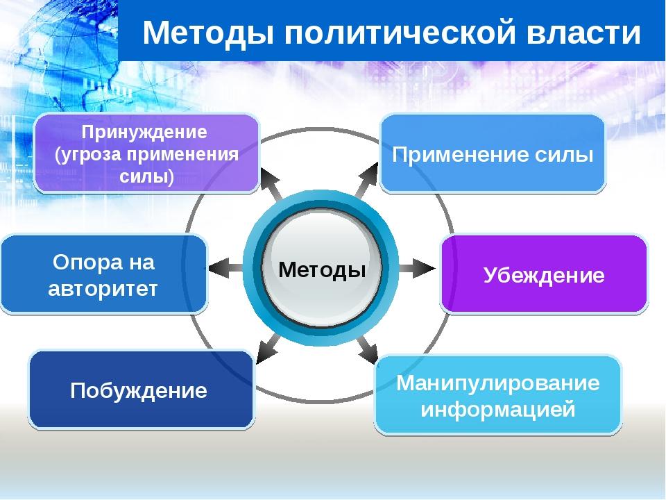 Методы политической власти Принуждение (угроза применения силы) Применение си...