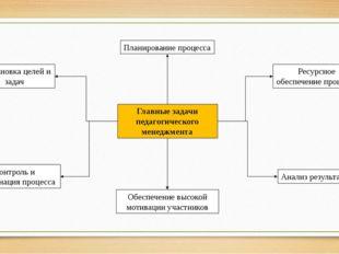 Главные задачи педагогического менеджмента Постановка целей и задач Планирова