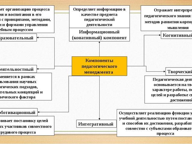 Компоненты педагогического менеджмента Предполагает организацию процесса обуч...