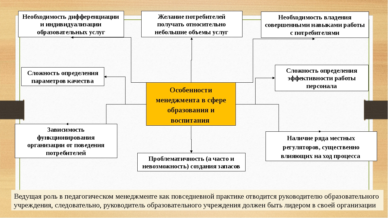 Особенности менеджмента в сфере образования и воспитания Наличие ряда местных...