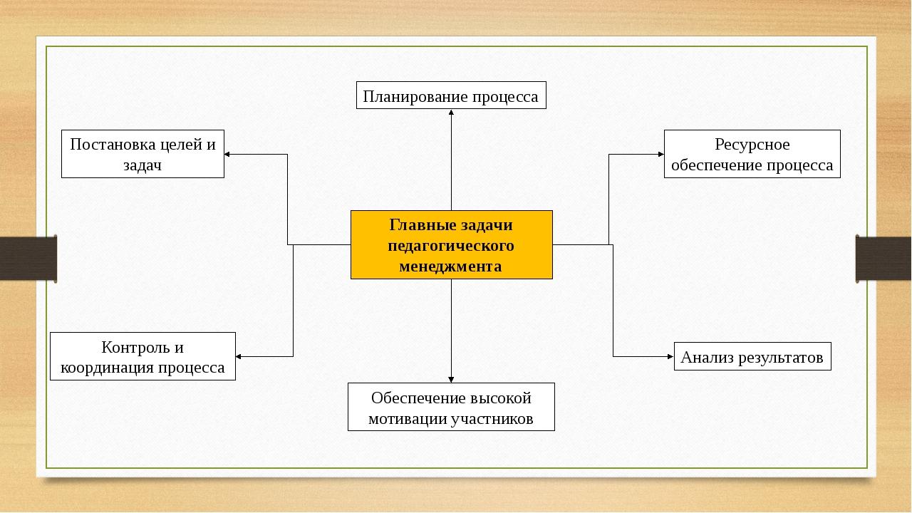 Главные задачи педагогического менеджмента Постановка целей и задач Планирова...