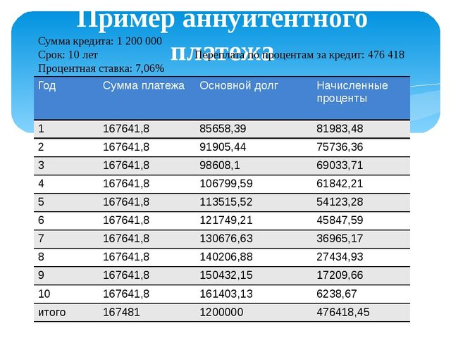 Пример дифференцированного платежа Сумма кредита: 1 200 000 Срок кредита: 10...