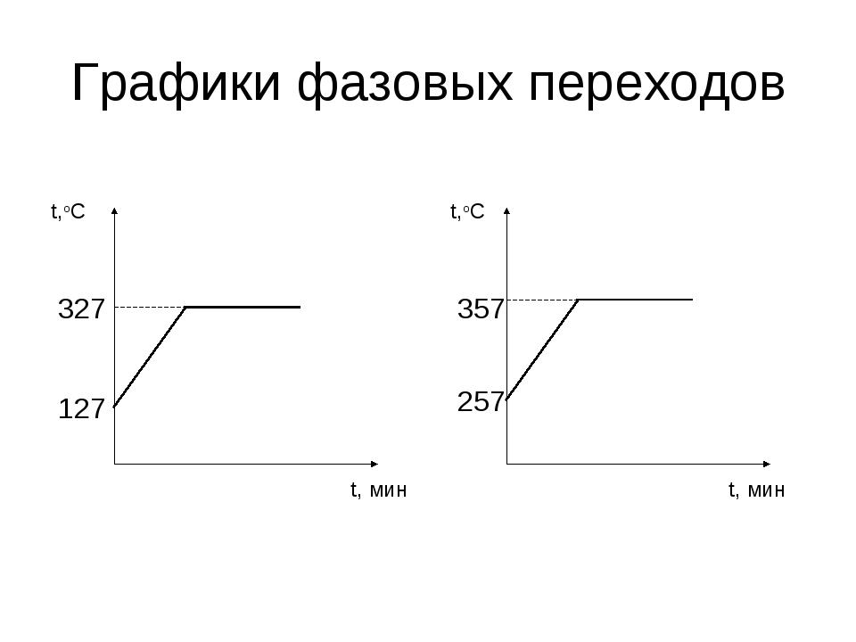 Графики фазовых переходов t,oC t, мин 327 127