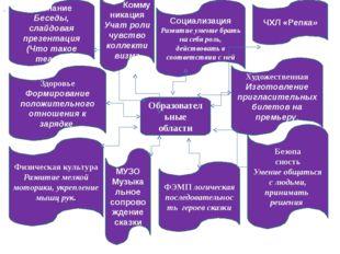 Образовательные области Познание Беседы, слайдовая презентация (Что такое теа
