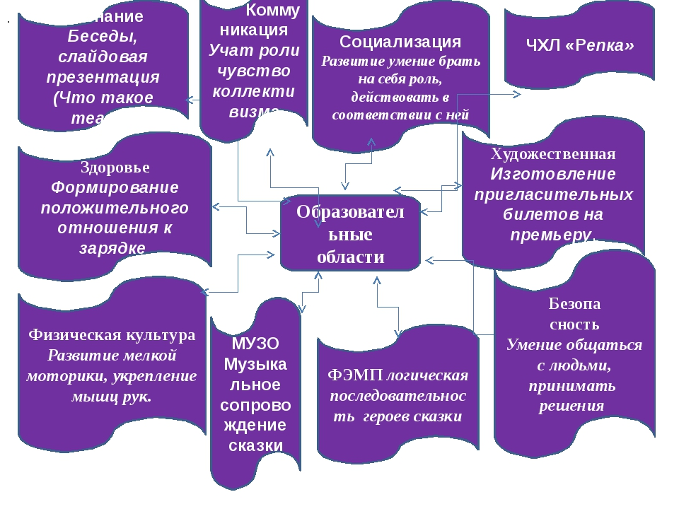 Образовательные области Познание Беседы, слайдовая презентация (Что такое теа...