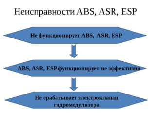 Неисправности ABS, ASR, ESP Не функционирует ABS, ASR, ESP ABS, ASR, ESP функ