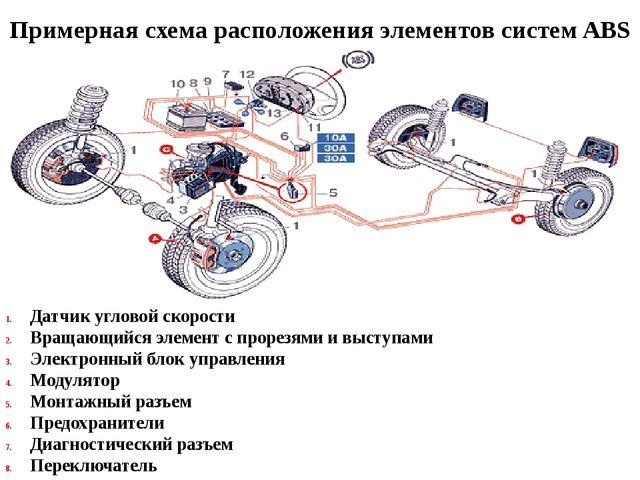 Датчик угловой скорости Вращающийся элемент с прорезями и выступами Электронн...