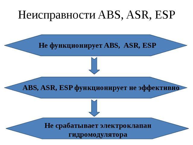 Неисправности ABS, ASR, ESP Не функционирует ABS, ASR, ESP ABS, ASR, ESP функ...