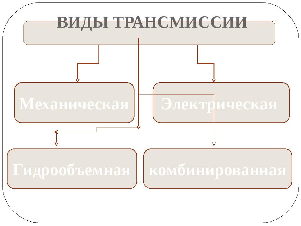 ВИДЫ ТРАНСМИССИИ Механическая Электрическая Гидрообъемная комбинированная