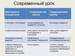Современный урок Критерии и показатели Современная школа Традиционная школа 1