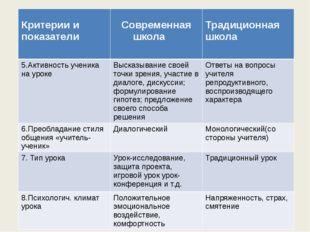 Критерии и показатели Современная школа Традиционная школа 5.Активность учен