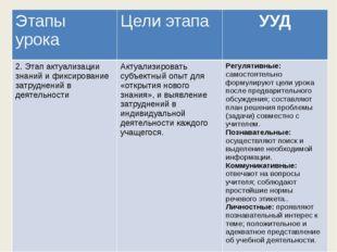 Этапы урока Цели этапа УУД 2. Этап актуализации знаний и фиксирование затруд
