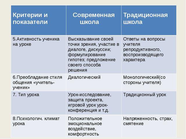 Критерии и показатели Современная школа Традиционная школа 5.Активность учен...