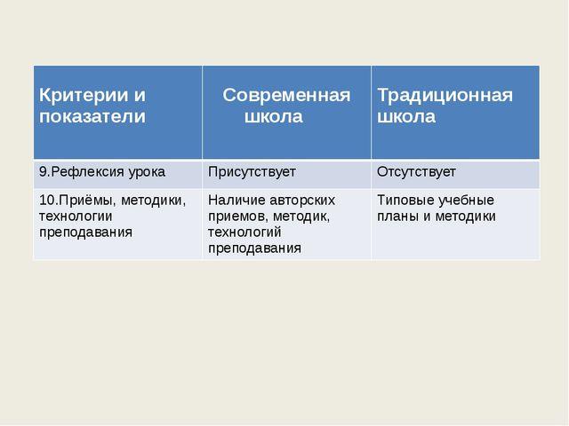 Критерии и показатели Современная школа Традиционная школа 9.Рефлексия урока...