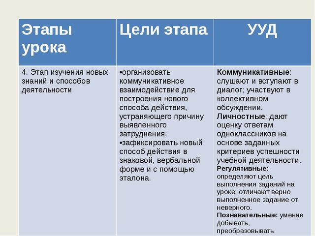 Этапы урока Цели этапа УУД 4. Этап изучения новых знаний и способов деятельн...