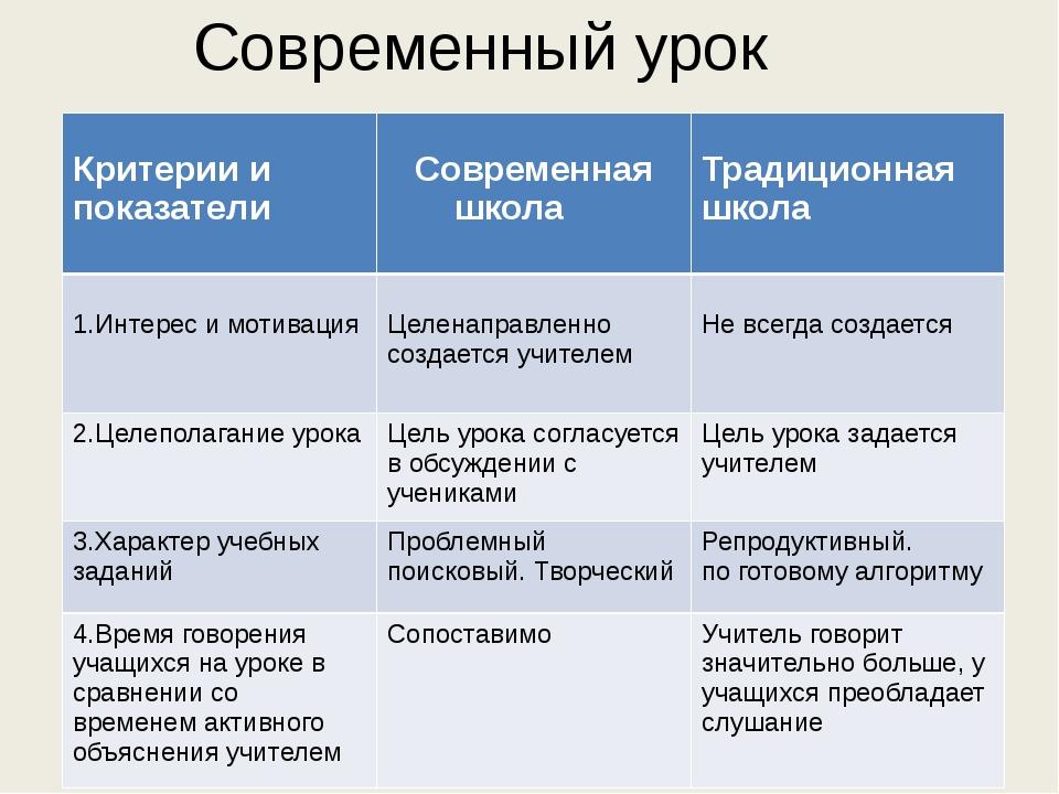 Современный урок Критерии и показатели Современная школа Традиционная школа 1...