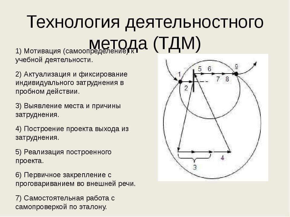 Технология деятельностного метода (ТДМ) 1) Мотивация (самоопределение) к учеб...
