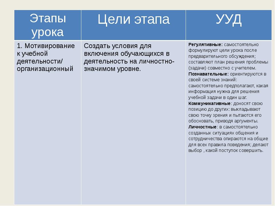 Этапы урока Цели этапа УУД 1. Мотивирование к учебной деятельности/ организа...