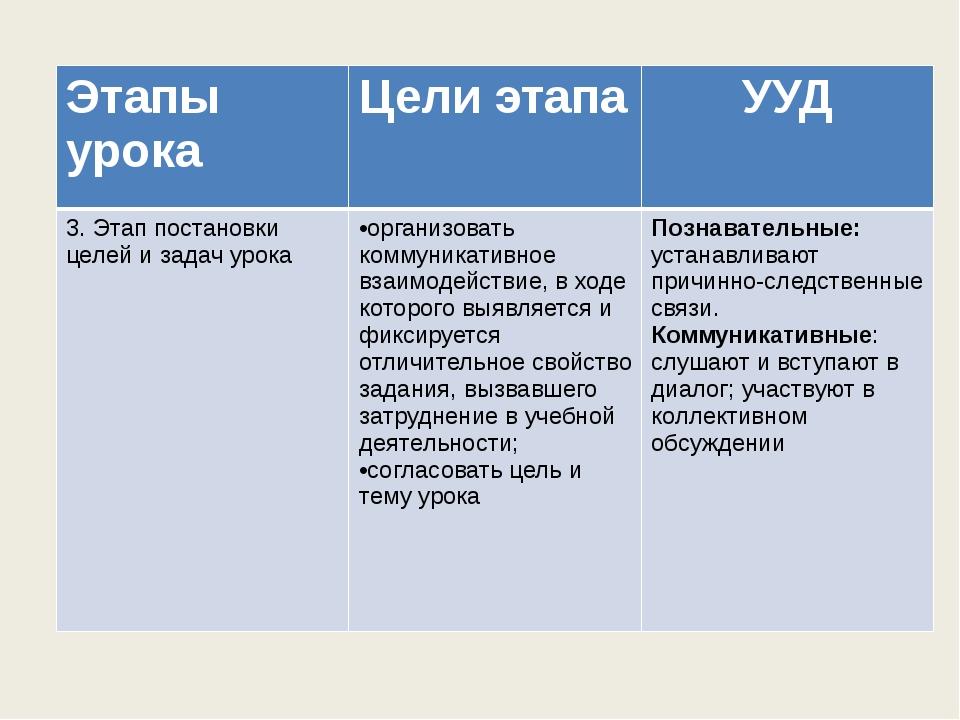 Этапы урока Цели этапа УУД 3. Этап постановки целей и задач урока •организов...