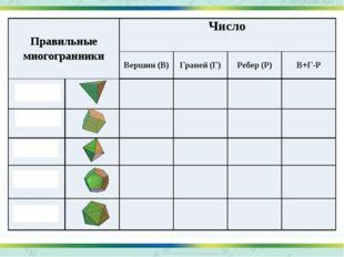 Правильные многогранники Число Вершин (В) Граней (Г) Ребер (Р) В+Г-Р Тетраэд