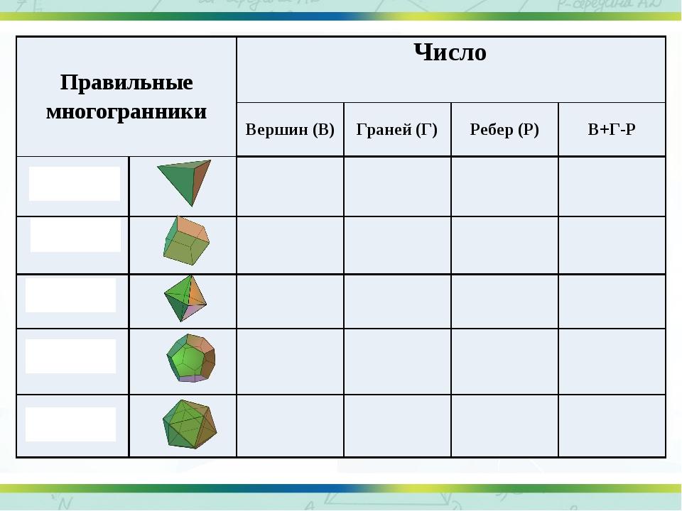 Правильные многогранники Число Вершин (В) Граней (Г) Ребер (Р) В+Г-Р Тетраэд...