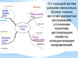 От каждой ветви рисуем несколько более тонких веточек развитие ассоциаций, ут
