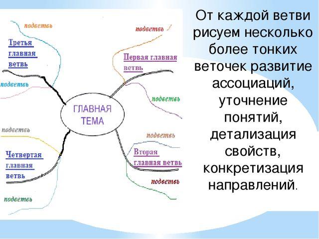 От каждой ветви рисуем несколько более тонких веточек развитие ассоциаций, ут...