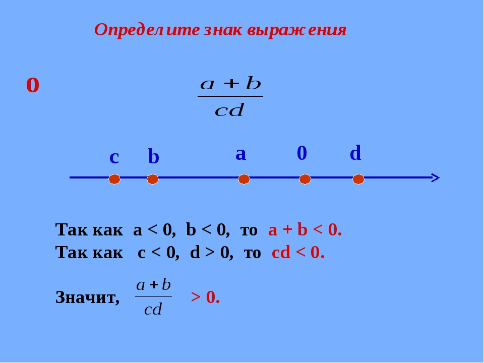 Определите знак выражения Так как a < 0, b < 0, то а + b < 0. Так как с < 0,...