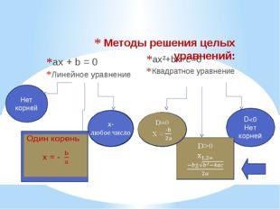 ax + b = 0 Линейное уравнение ax²+bx+c=0 Квадратное уравнение Методы решения