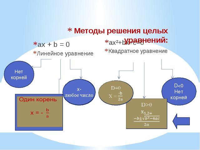 ax + b = 0 Линейное уравнение ax²+bx+c=0 Квадратное уравнение Методы решения...