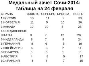 Медальный зачет Сочи-2014: таблица на 24 февраля СТРАНА ЗОЛОТО СЕРЕБРО БРОНЗА