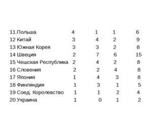 11.Польша 4 1 1 6 12 Китай 3 4 2 9 13 Южная Корея 3 3 2 8 14 Швеция 2 7 6 15