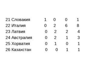 21 Словакия 1 0 0 1 22 Италия 0 2 6 8 23 Латвия 0 2 2 4 24 Австралия 0 2 1 3