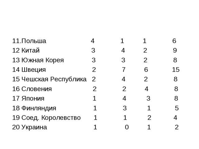11.Польша 4 1 1 6 12 Китай 3 4 2 9 13 Южная Корея 3 3 2 8 14 Швеция 2 7 6 15...