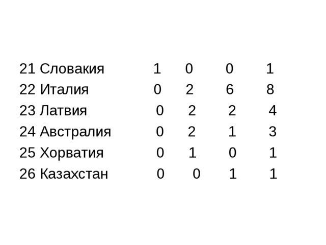 21 Словакия 1 0 0 1 22 Италия 0 2 6 8 23 Латвия 0 2 2 4 24 Австралия 0 2 1 3...