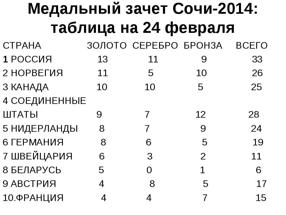Медальный зачет Сочи-2014: таблица на 24 февраля СТРАНА ЗОЛОТО СЕРЕБРО БРОНЗА...