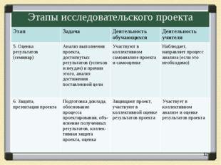 Этапы исследовательского проекта * Этап ЗадачаДеятельность обучающихсяДеят