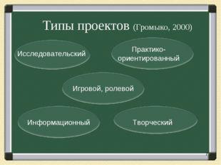 Типы проектов (Громыко, 2000) Исследовательский Практико- ориентированный Ин