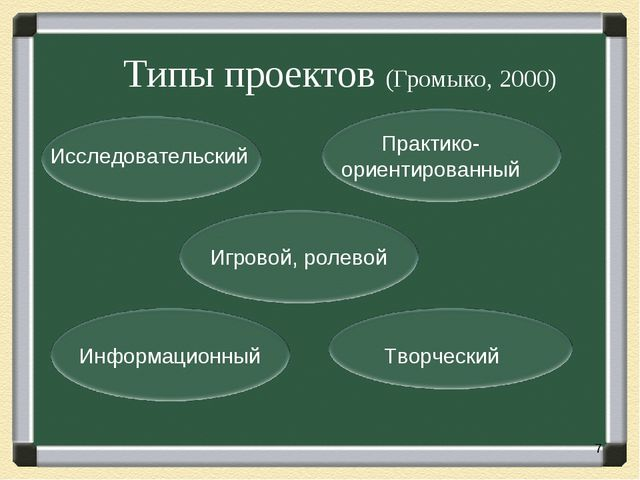 Типы проектов (Громыко, 2000) Исследовательский Практико- ориентированный Ин...