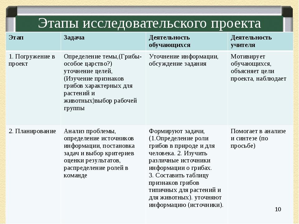 Этапы исследовательского проекта * Этап Задача Деятельность обучающихсяДея...