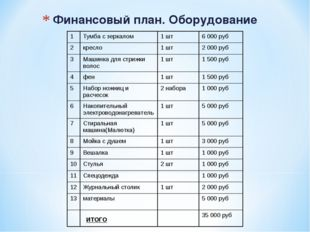 Финансовый план. Оборудование 1Тумба с зеркалом1 шт6 000 руб 2кресло1 шт