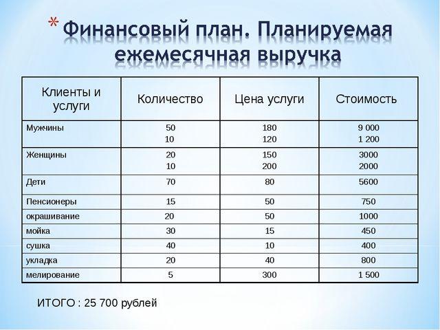 ИТОГО : 25 700 рублей Клиенты и услугиКоличествоЦена услугиСтоимость Мужчи...