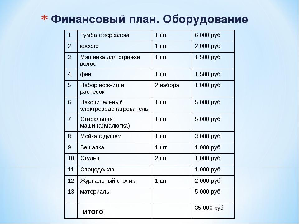 Финансовый план. Оборудование 1Тумба с зеркалом1 шт6 000 руб 2кресло1 шт...