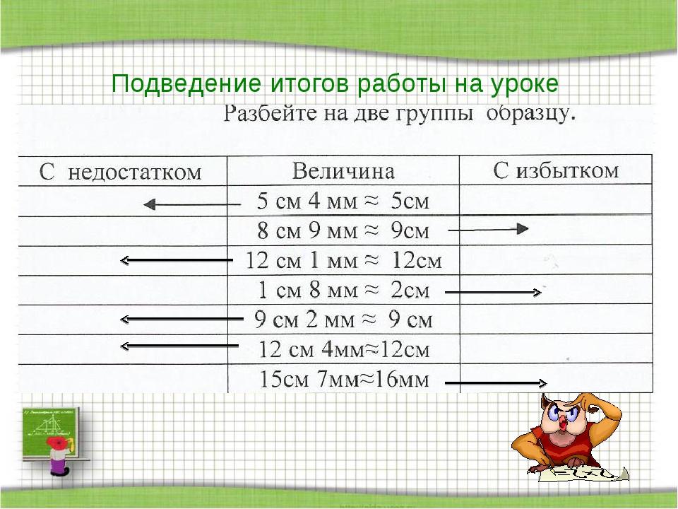 Подведение итогов работы на уроке