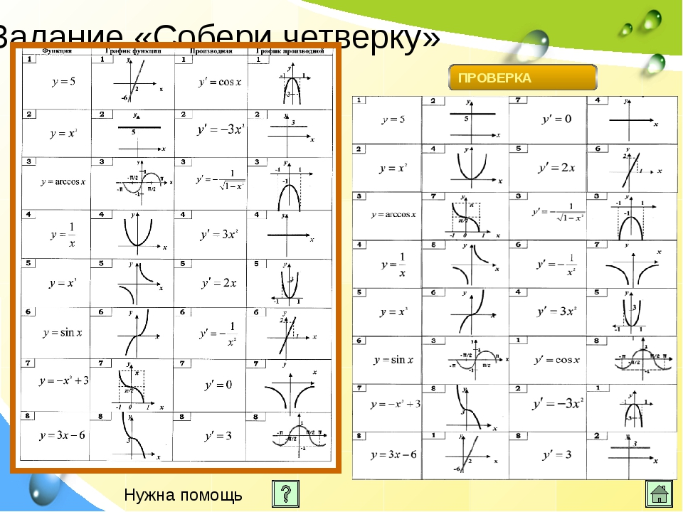 http://www.matburo.ru/Stuff/Files/F_derivative.pdf http://uztest.ru/abstract...